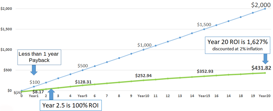 https://www.budgetchallenge.com/Portals/0/Images/Website/ROI_Graph2.png